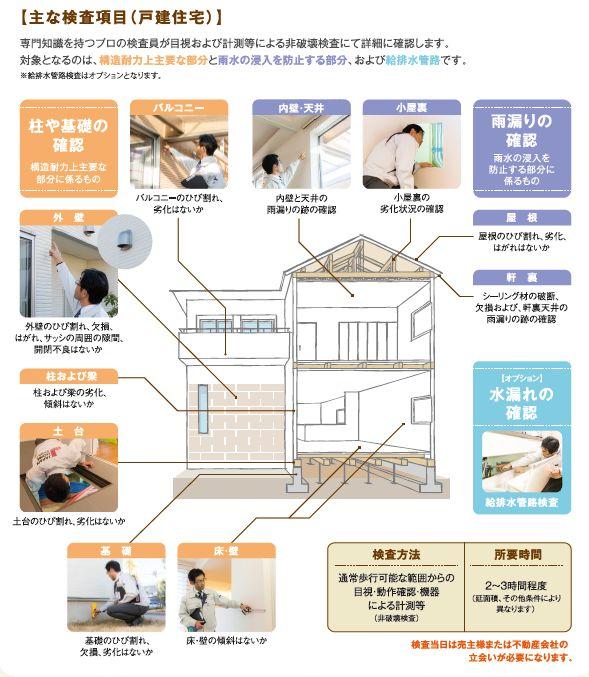 既存住宅設備保険